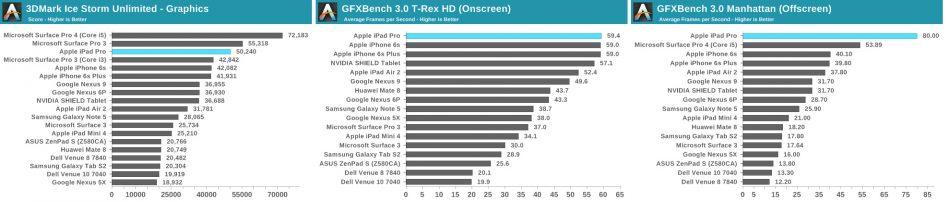 Тесты планшета Apple iPad Pro 10.5