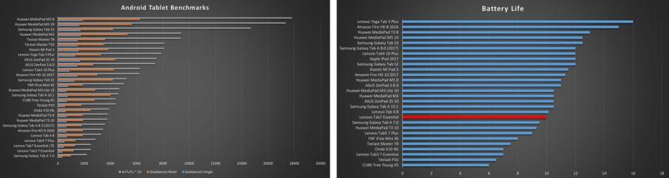 Производительность Lenovo Tab 4 TB-7304i 16GB