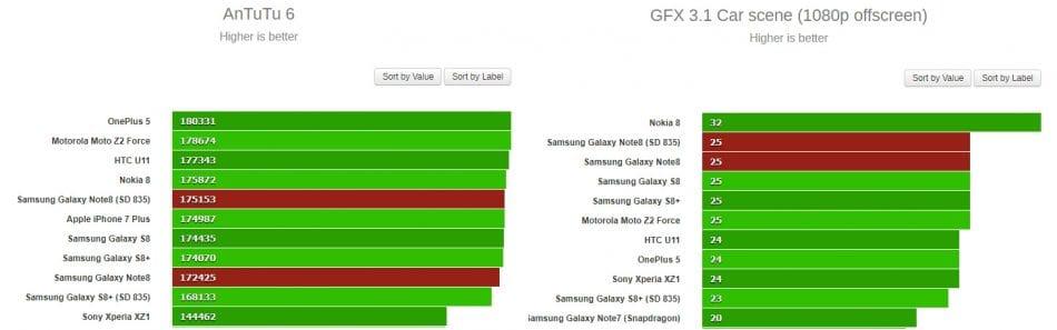 Тестирование производительности Samsung Galaxy Note 8