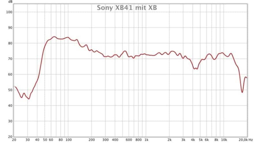 Тестирование звучания Sony SRS-XB41