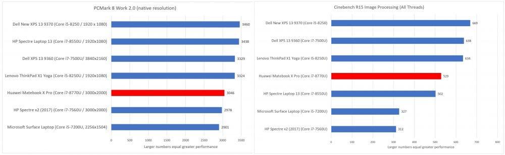 Тесты мощности Huawei MateBook X Pro