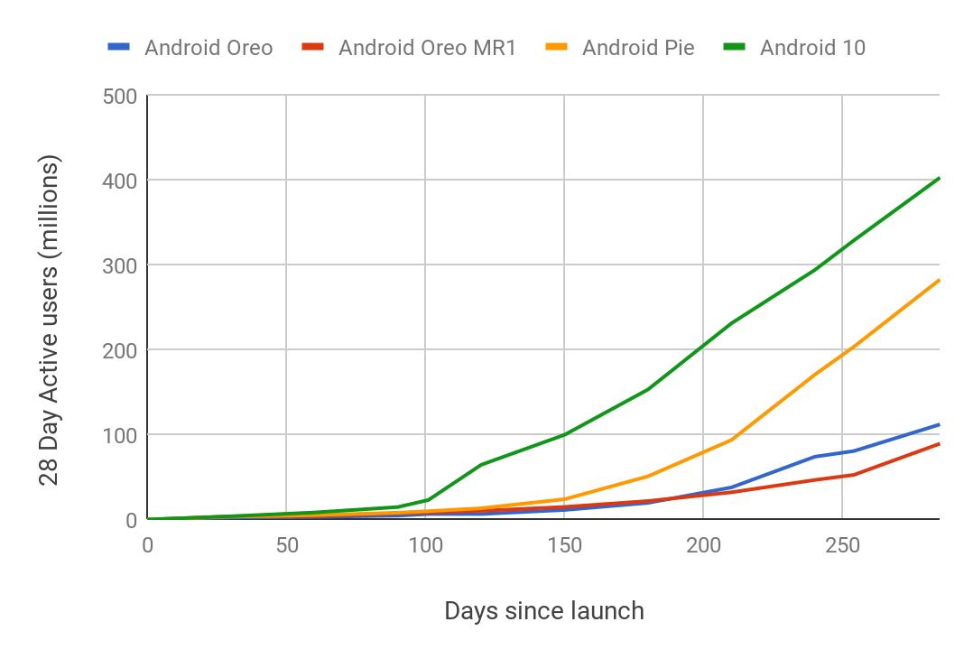 График распространения Android 10